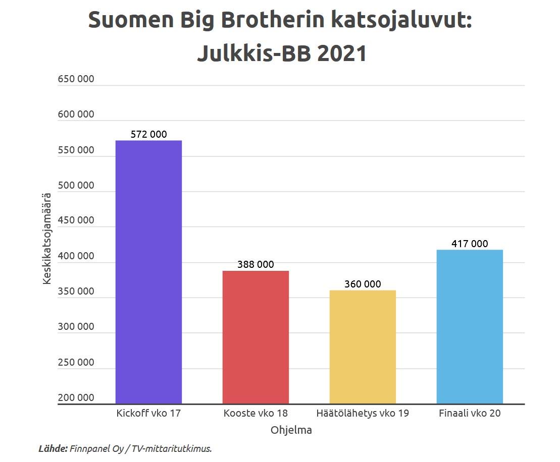 Julkkis-Big Brotherin Nelosen tv-lähetysten katsojalukuja toukokuulta 2021. Grafiikka: Infogram.com ja Jarkko Nieminen / Fanisivut.net.